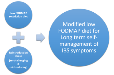 Three phases of the low FODMAP diet