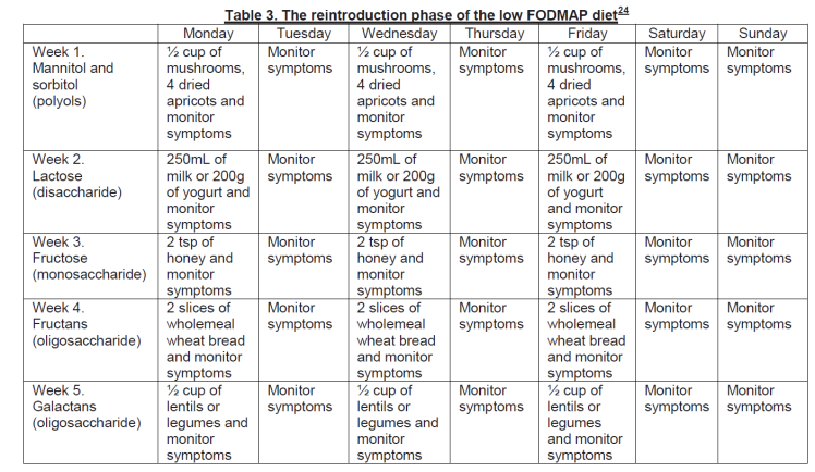 Incorrect reintroduction table